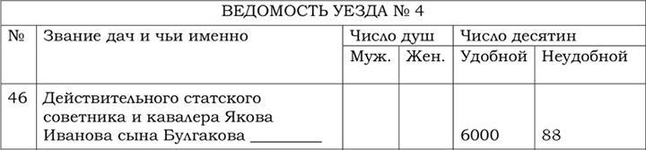Відомості повітів № 1, 2, 3, 4 межиріччя Південного Бугу та Дністра